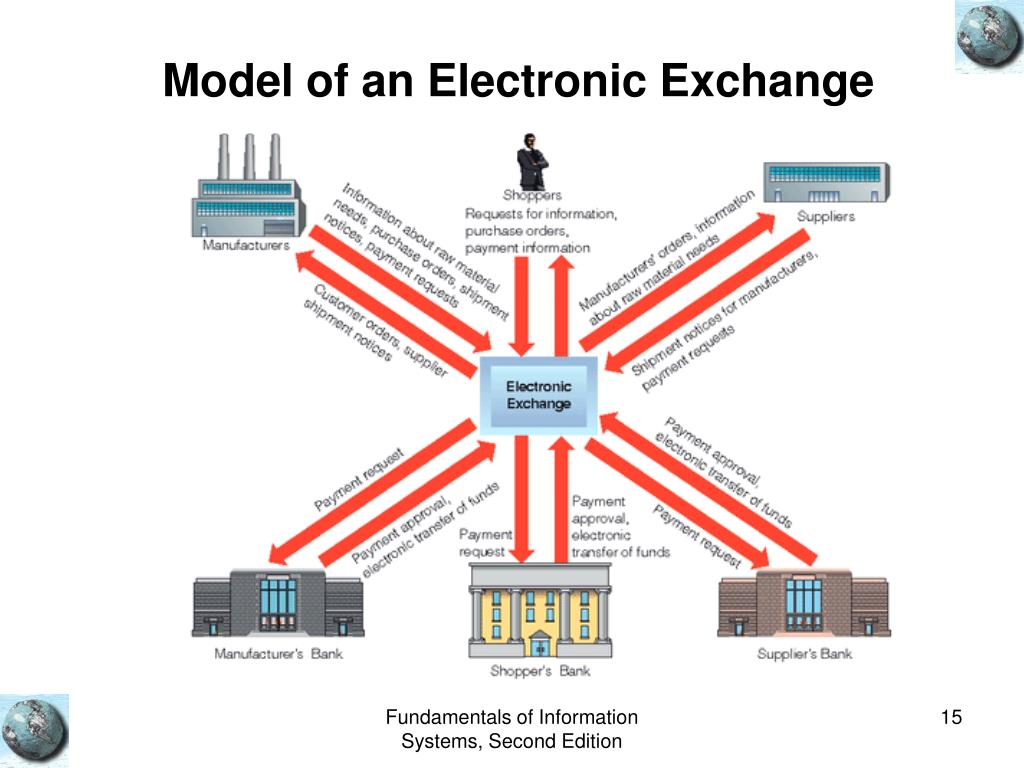 Model of an Electronic Exchange