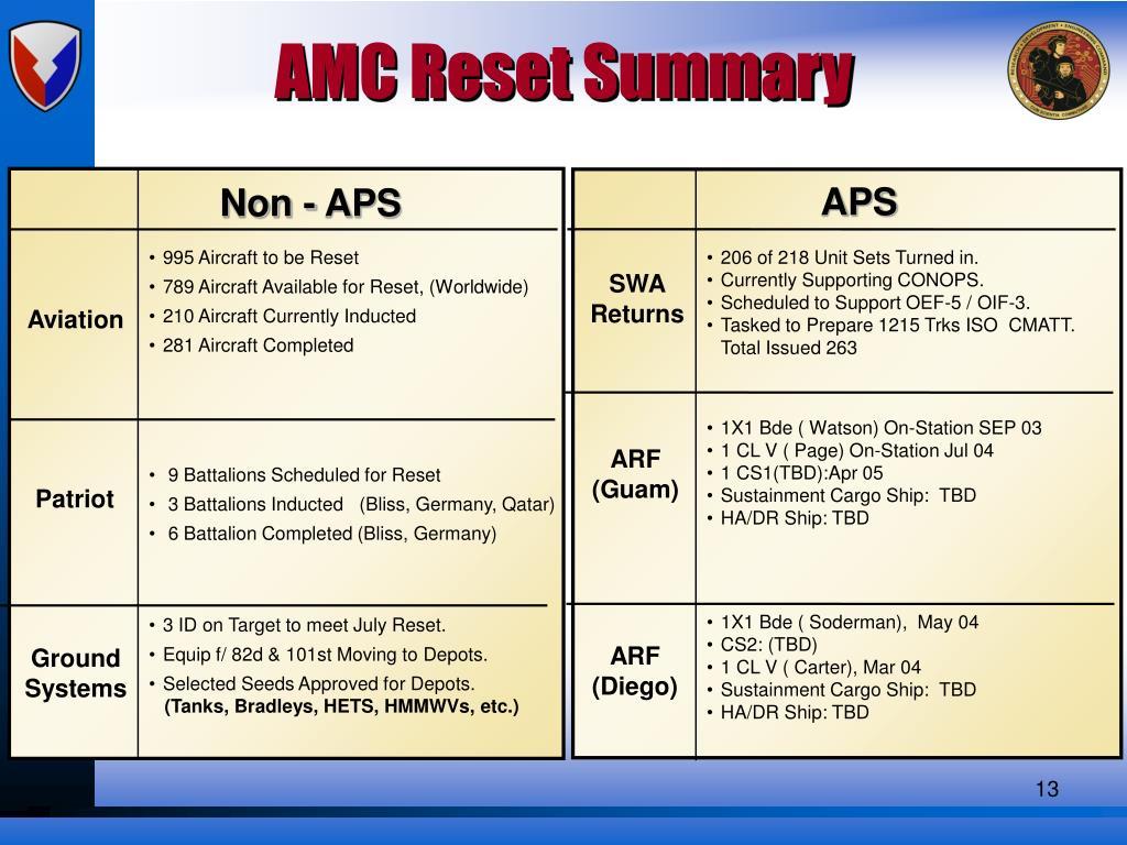 AMC Reset Summary