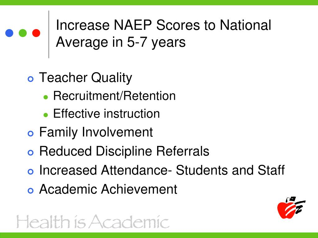 Increase NAEP Scores to National Average in 5-7 years