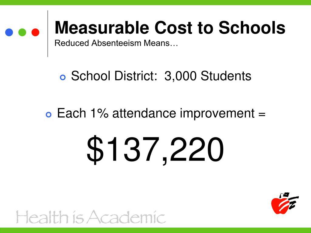 Measurable Cost to Schools