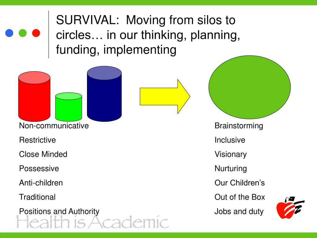 SURVIVAL:  Moving from silos to circles… in our thinking, planning, funding, implementing