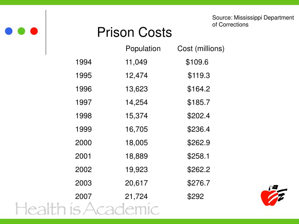 Source: Mississippi Department of Corrections