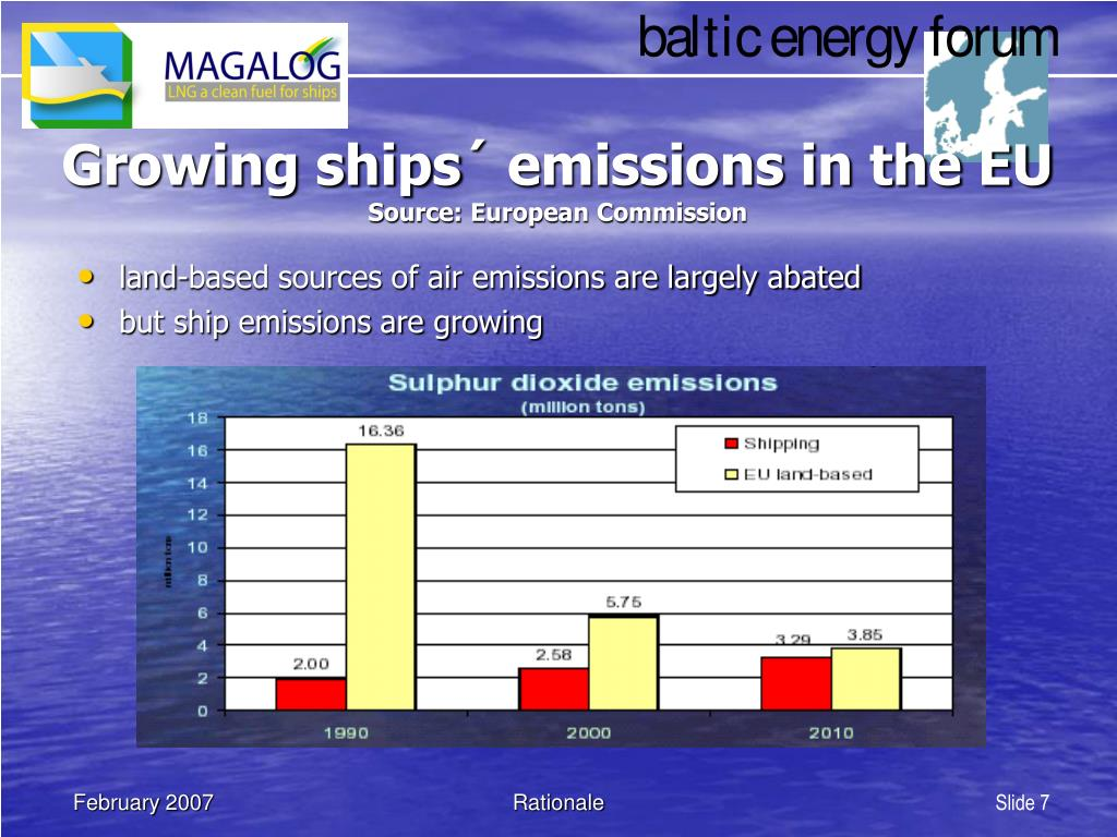 Growing ships´ emissions in the EU