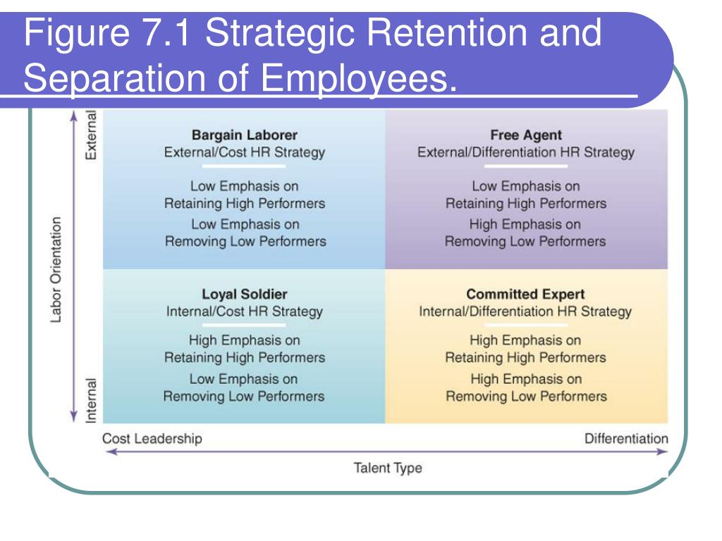 Managing Employee Retention and Turnover