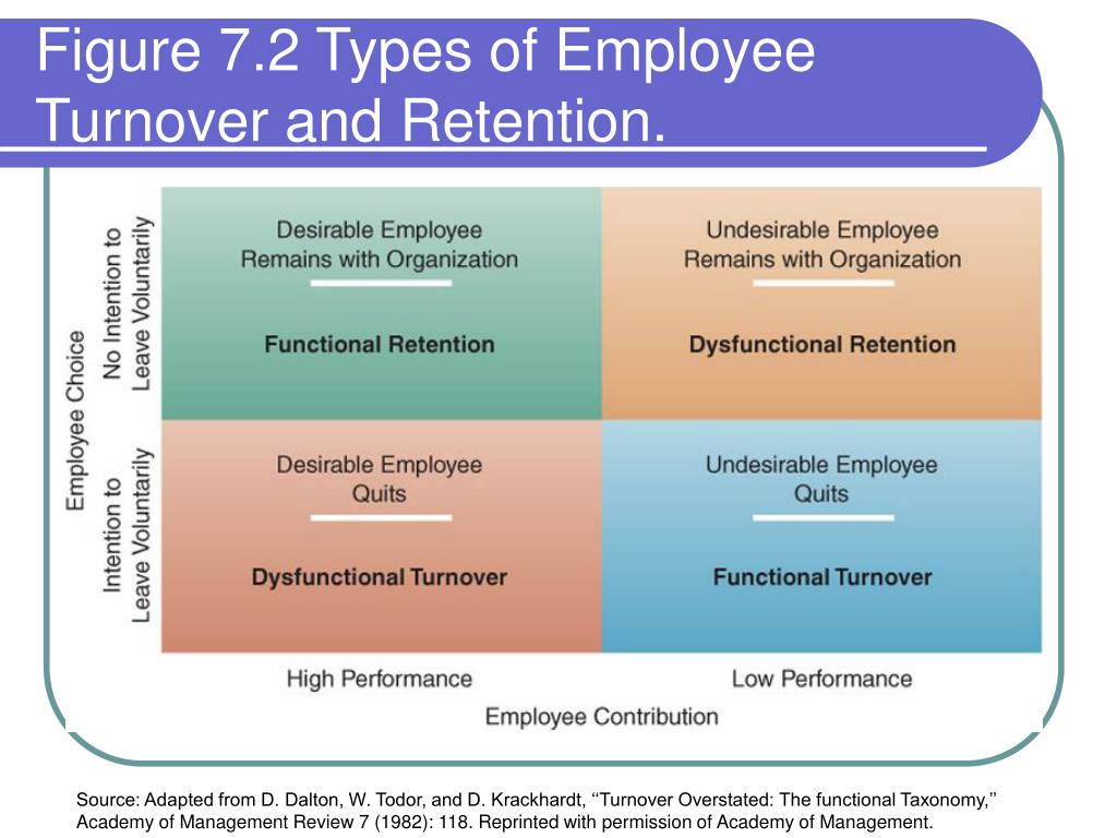 managing employee retention 2 essay Importance of worker retention management essay chapter 1 introduction retaining talented employees is one of the topmost priorities of employers today.