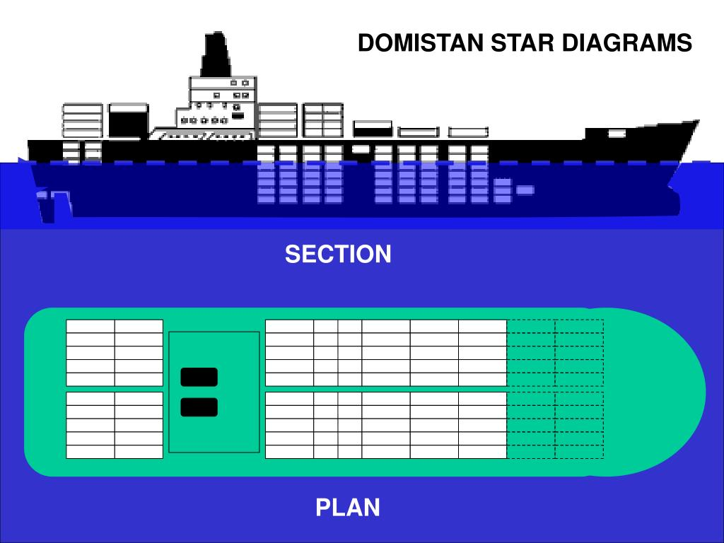 DOMISTAN STAR DIAGRAMS