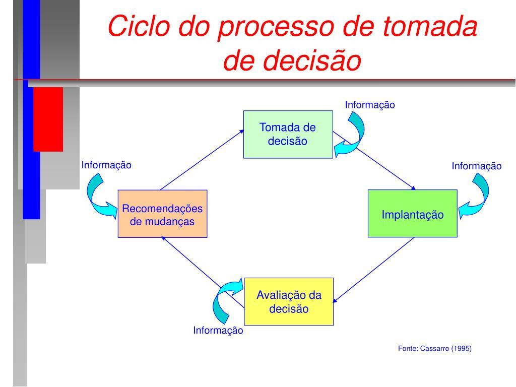 Ciclo do processo de tomada