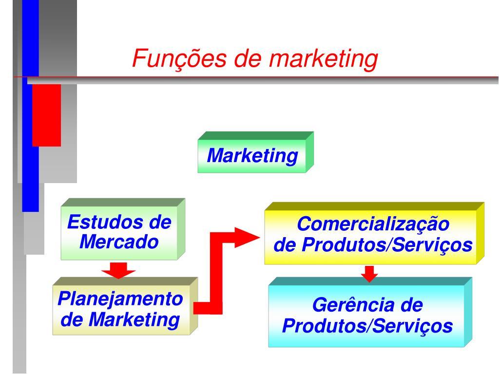 Funções de marketing