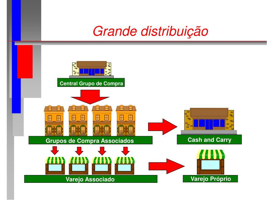 Grande distribuição