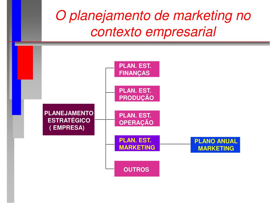 O planejamento de marketing no contexto empresarial