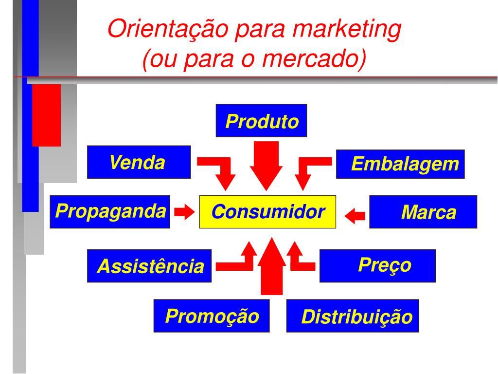 Orientação para marketing