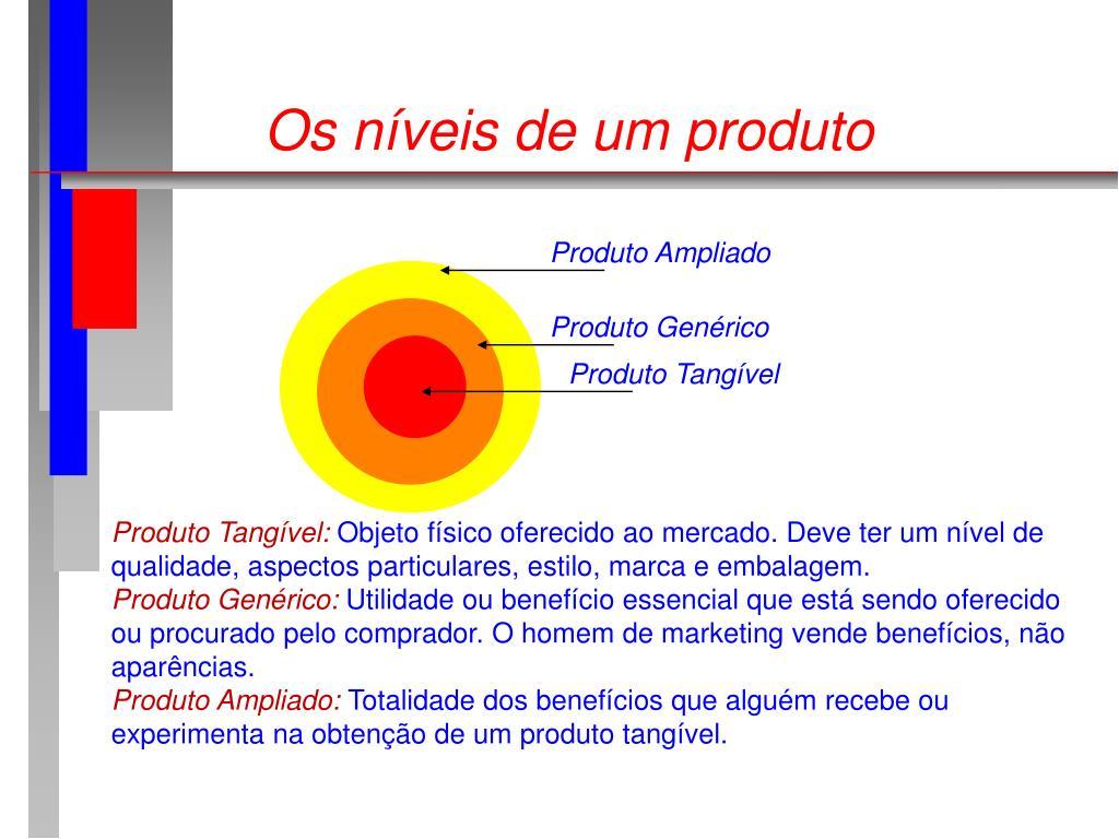 Os níveis de um produto