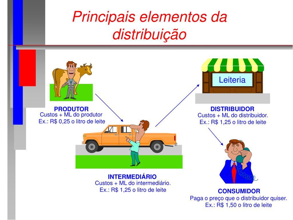 Principais elementos da
