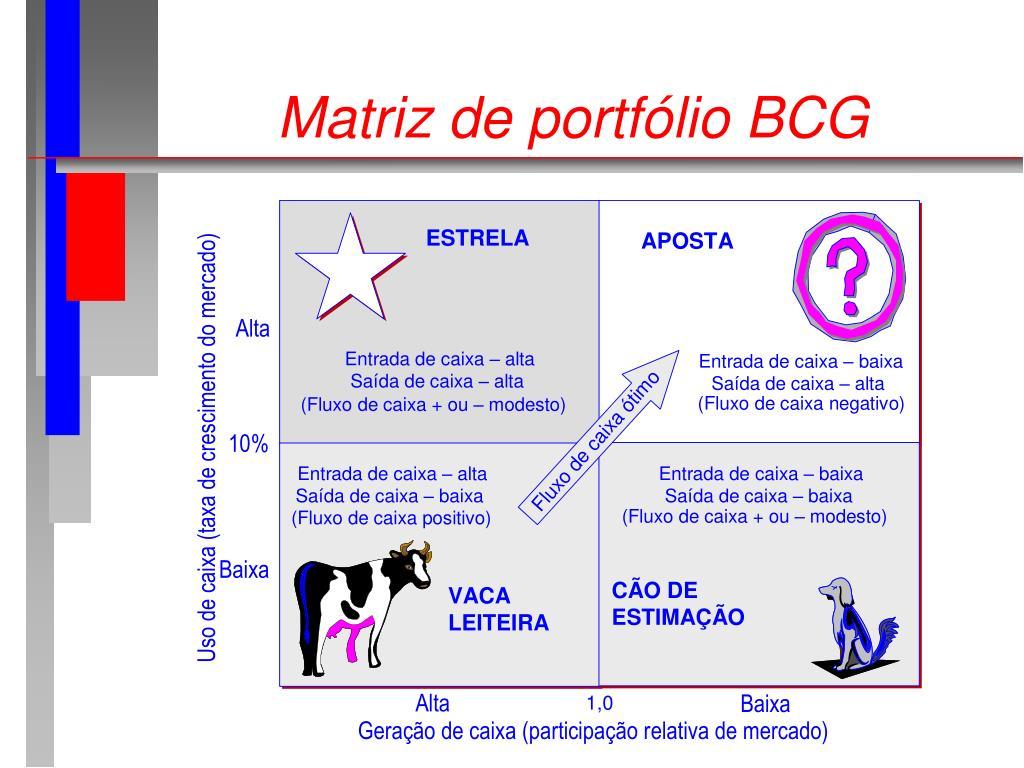 Matriz de portfólio BCG