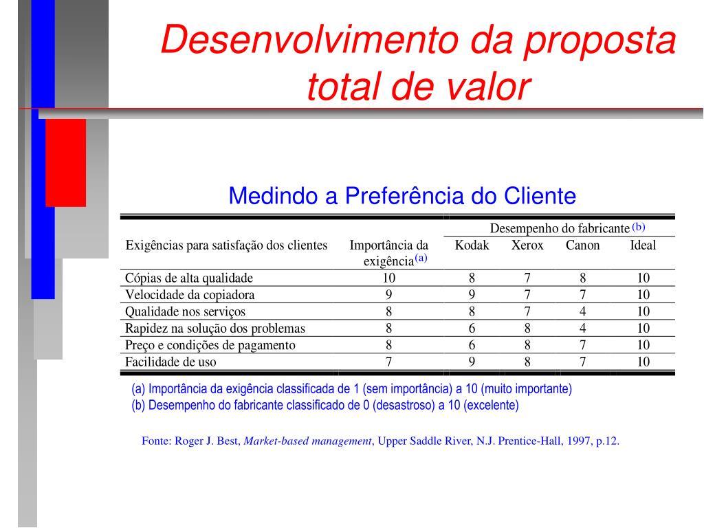 Desenvolvimento da proposta total de valor