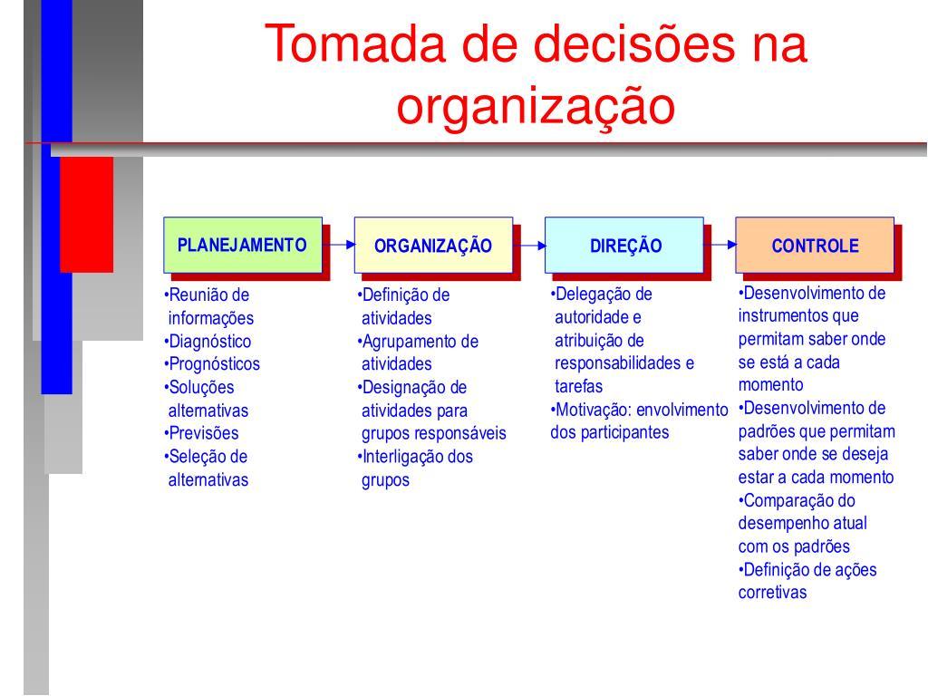 Tomada de decisões na organização