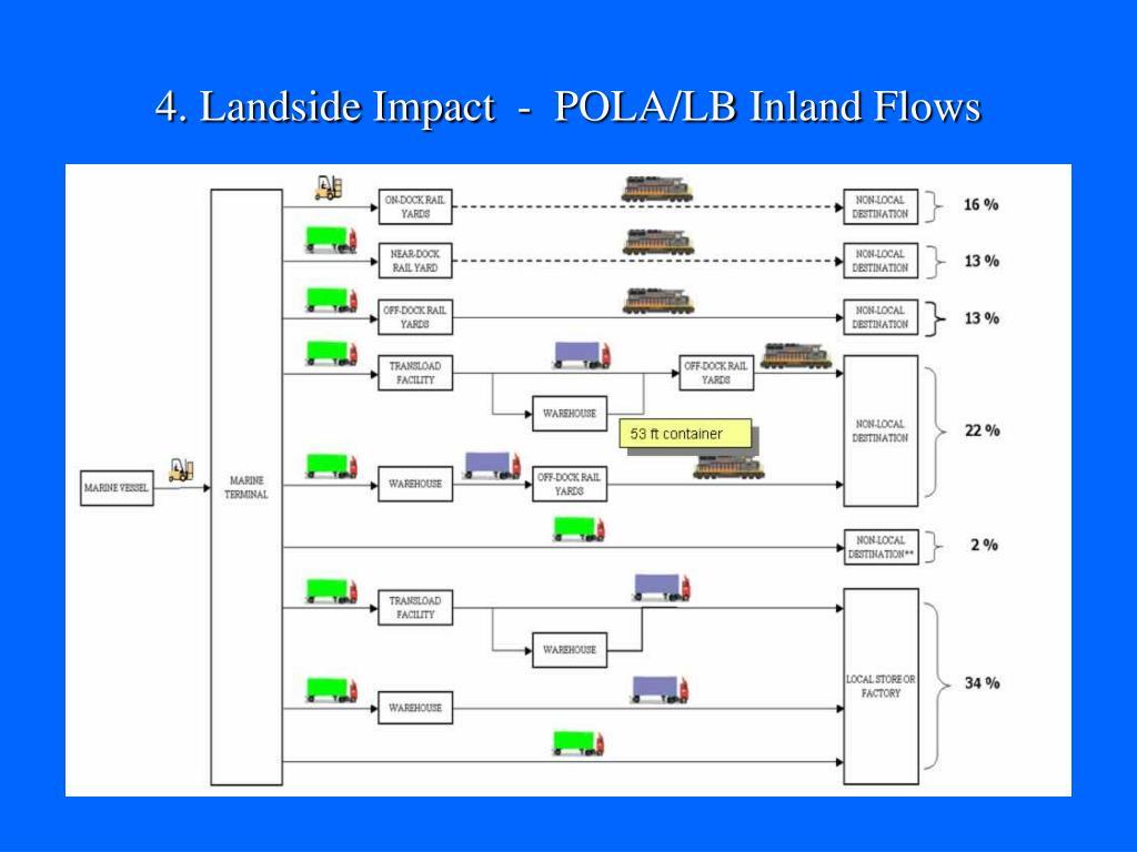 4. Landside Impact  -  POLA/LB Inland Flows