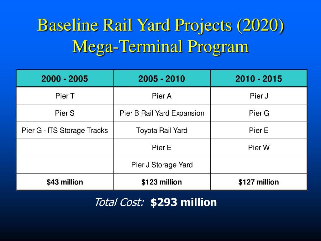 Baseline Rail Yard Projects (2020)