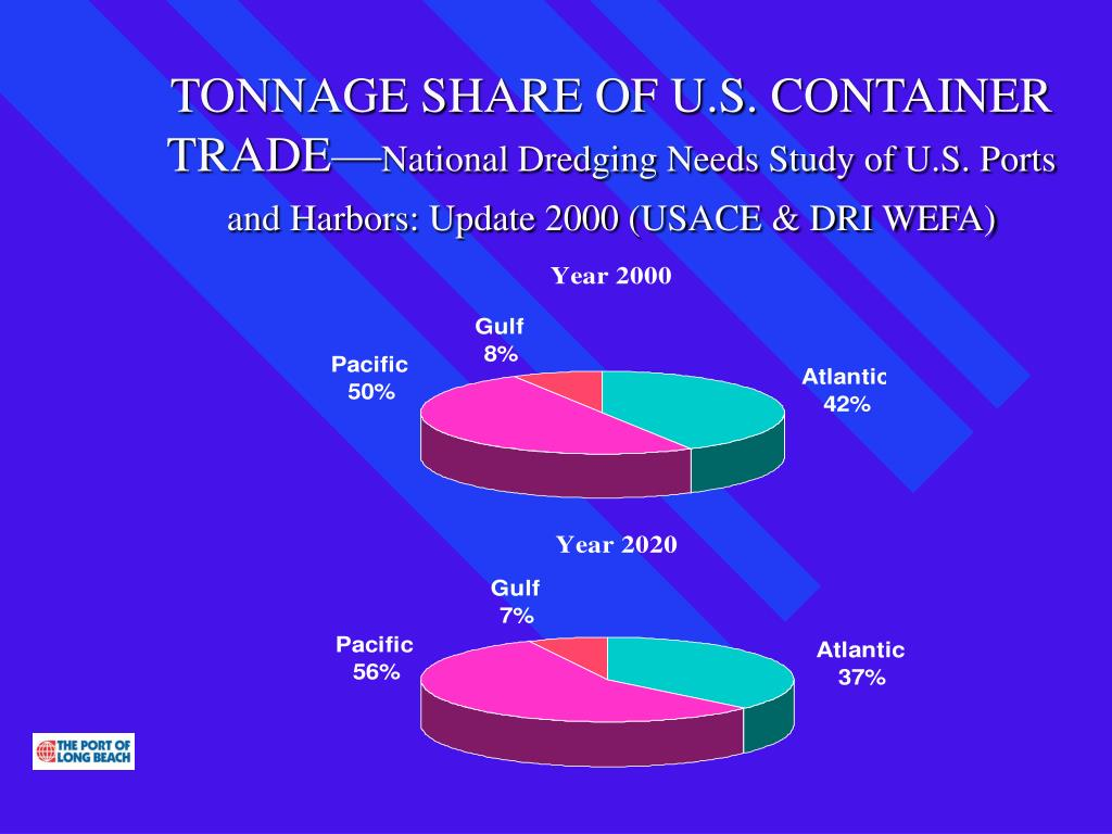 TONNAGE SHARE OF U.S. CONTAINER TRADE—