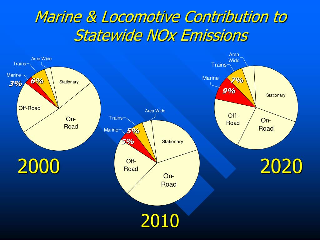Marine & Locomotive Contribution to Statewide NOx Emissions