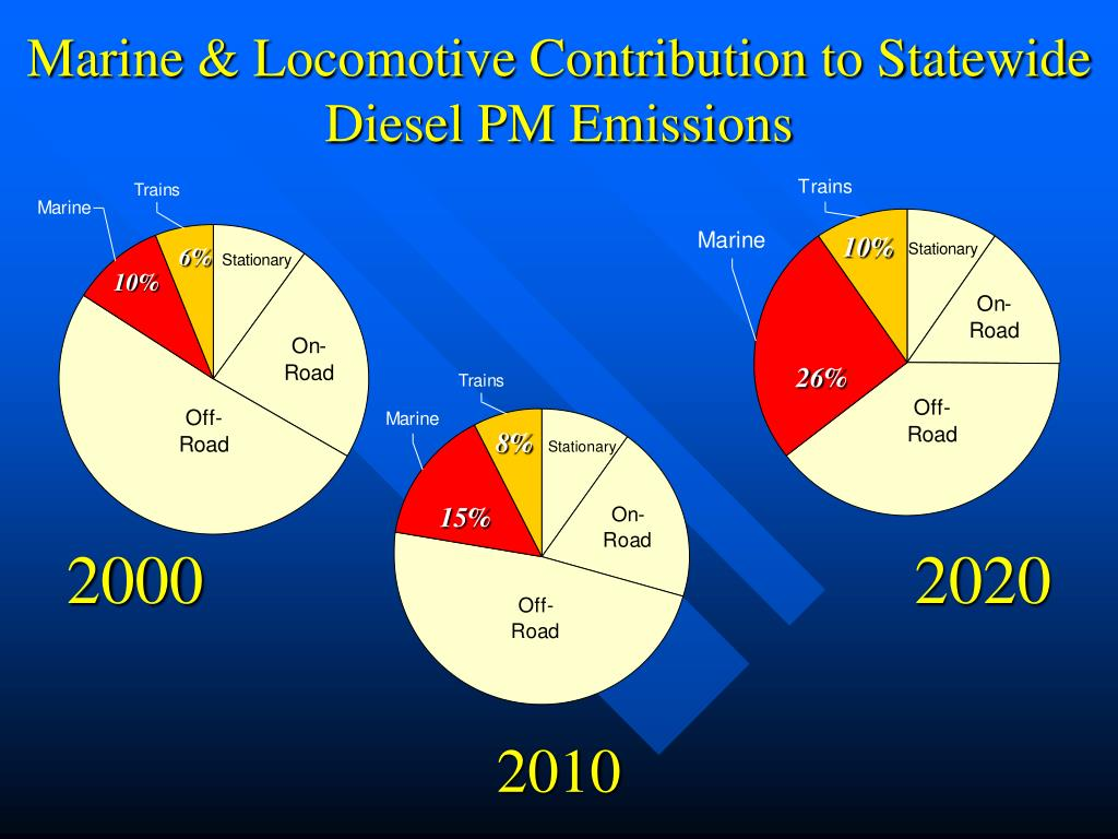 Marine & Locomotive Contribution to Statewide Diesel PM Emissions