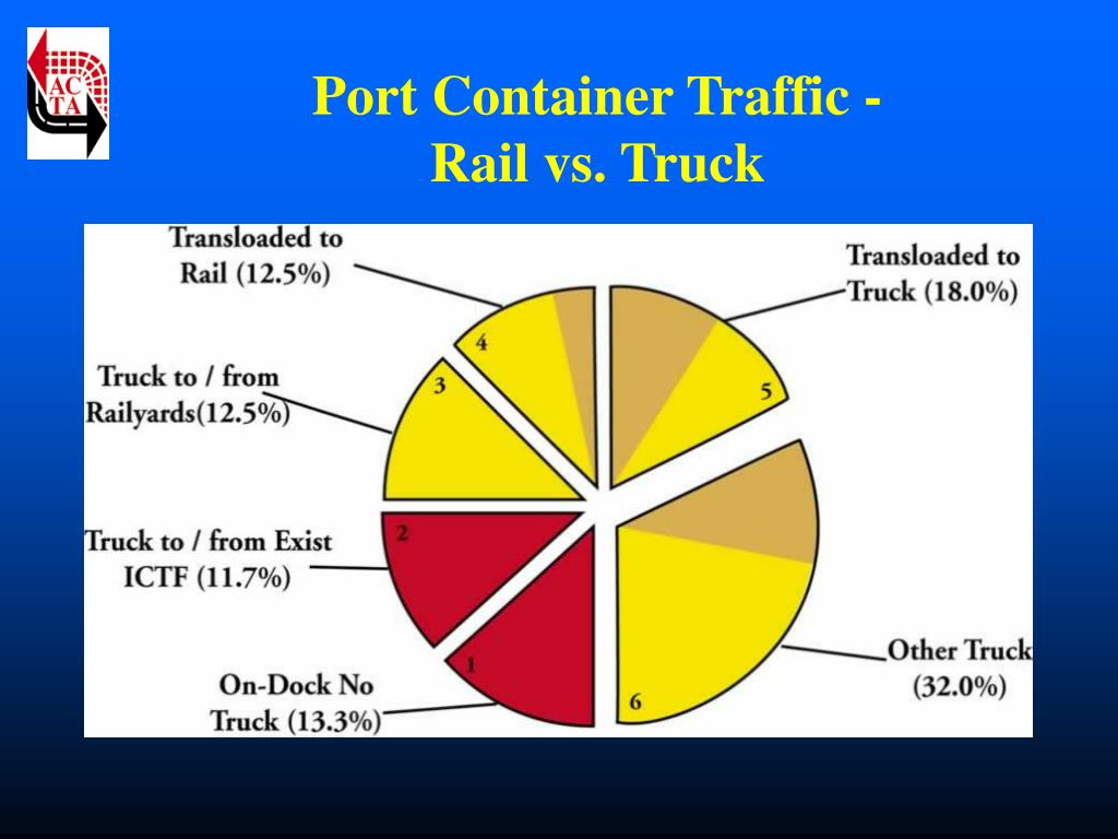 Port Container Traffic -