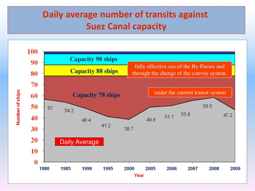 Daily average number of transits against