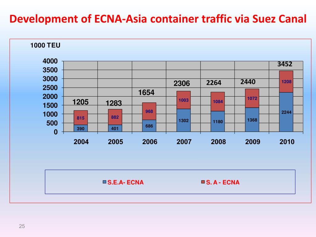 Development of ECNA-Asia container traffic via Suez Canal