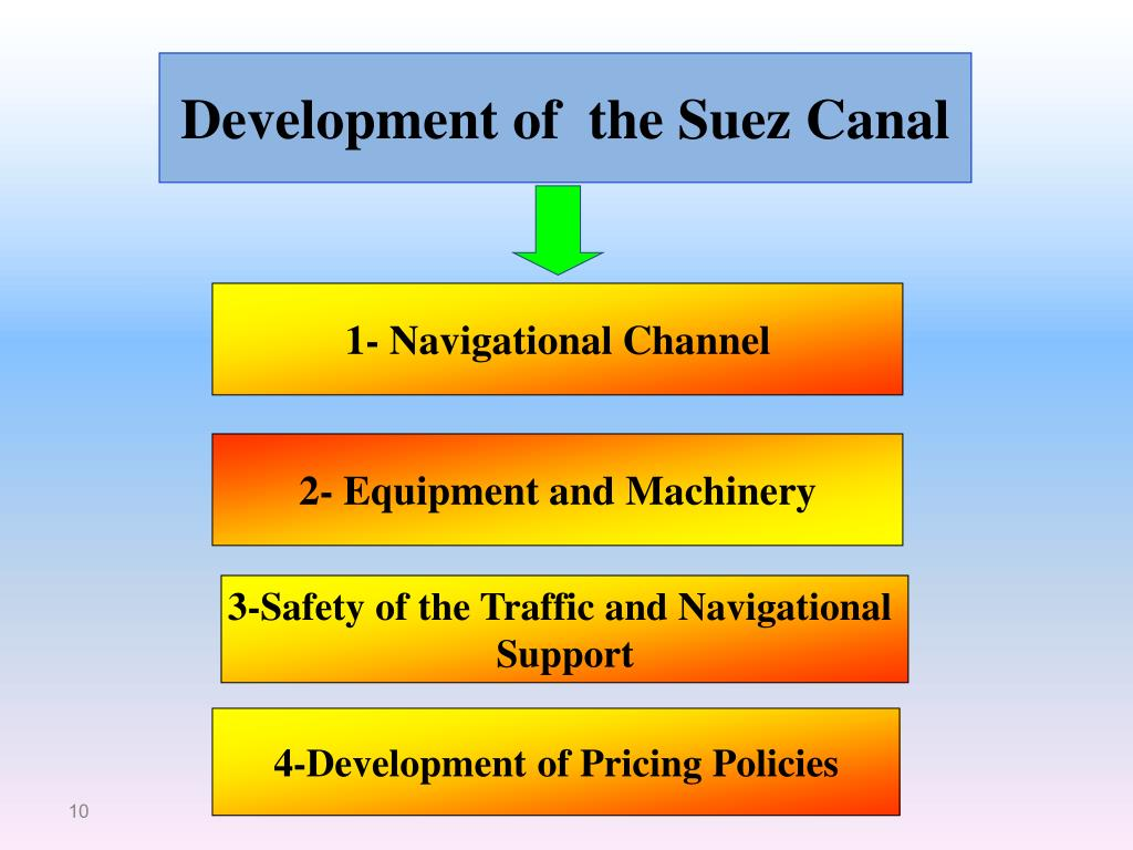 Development of  the Suez Canal