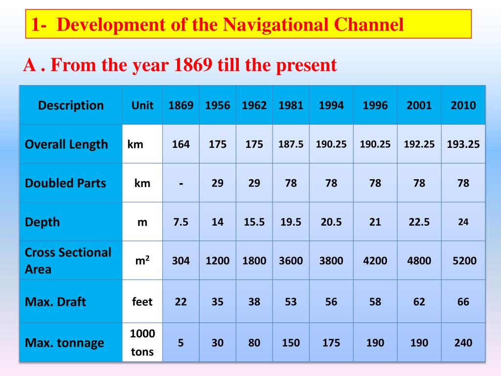 1-  Development of the Navigational Channel
