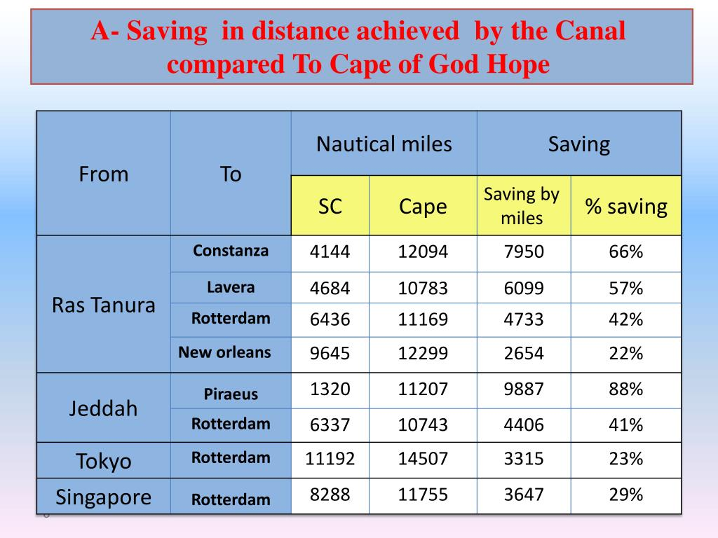 A- Saving  in distance achieved  by the Canal compared To Cape of God Hope