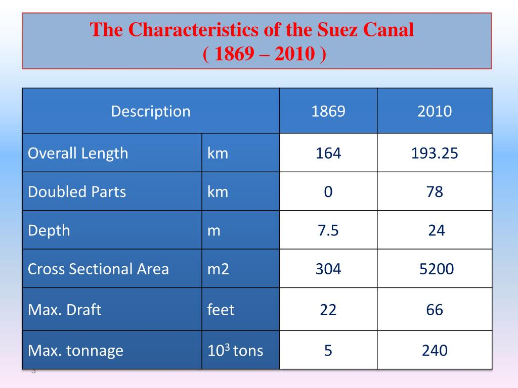 The Characteristics of the Suez Canal