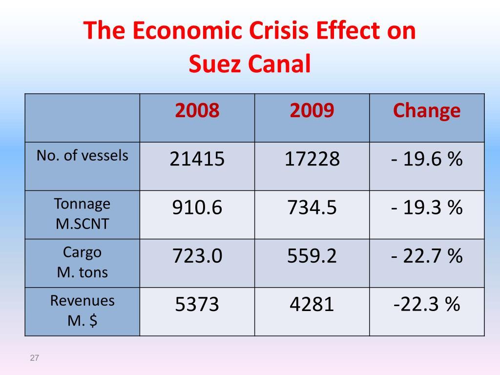 The Economic Crisis Effect on