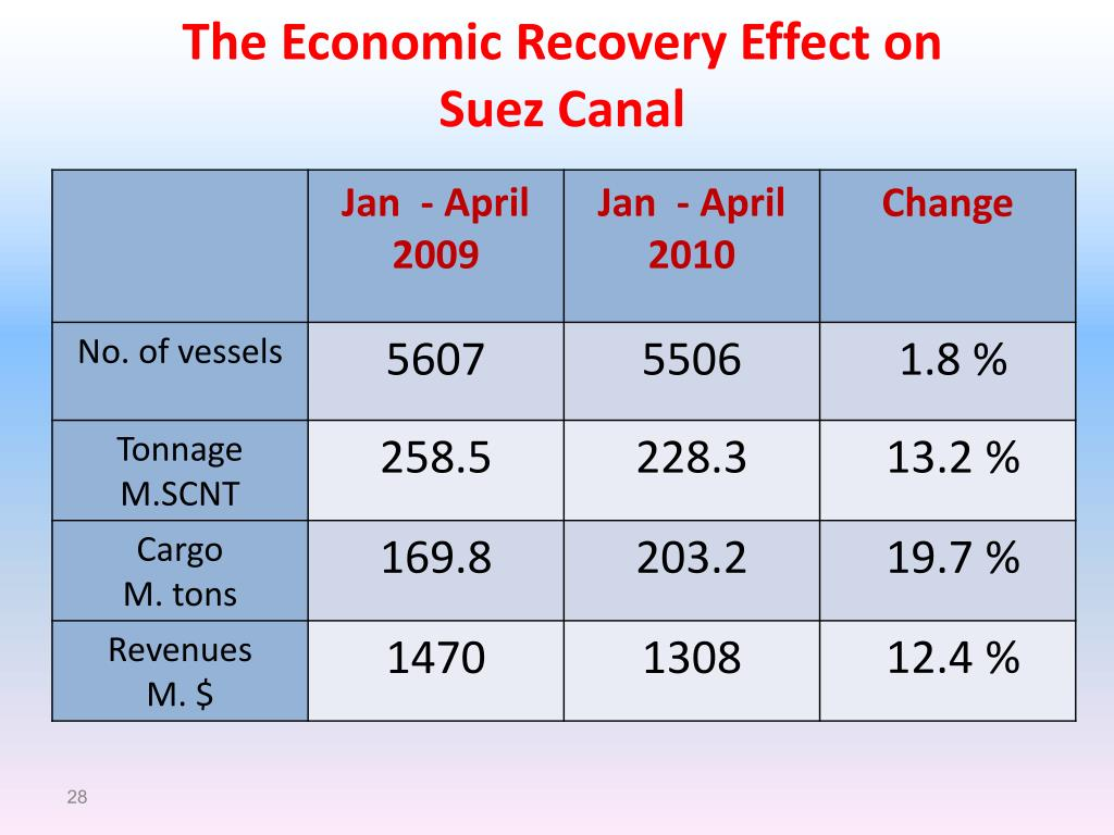 The Economic Recovery Effect on