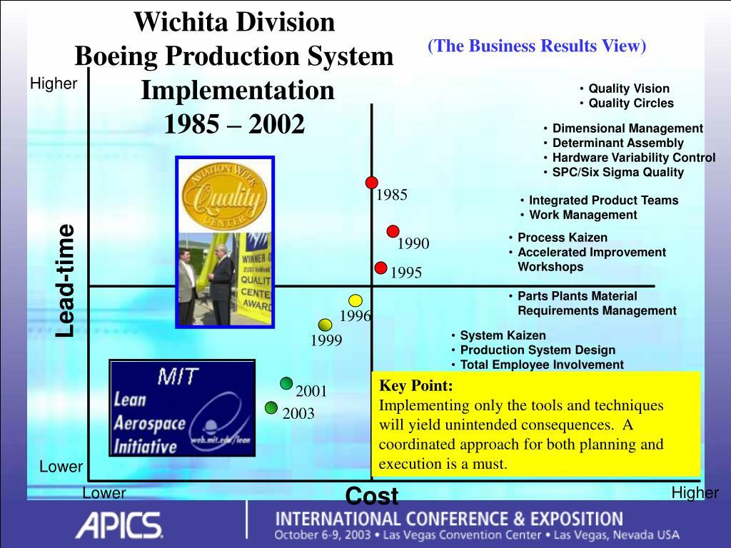 Wichita Division