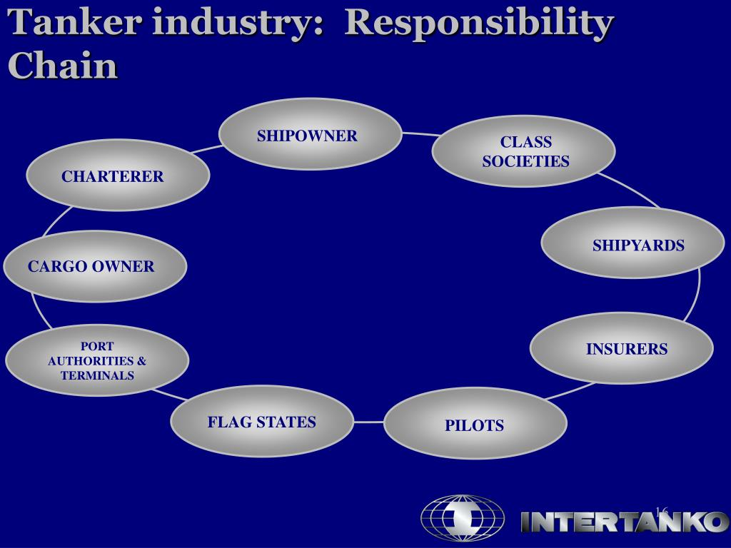 Tanker industry:  Responsibility Chain