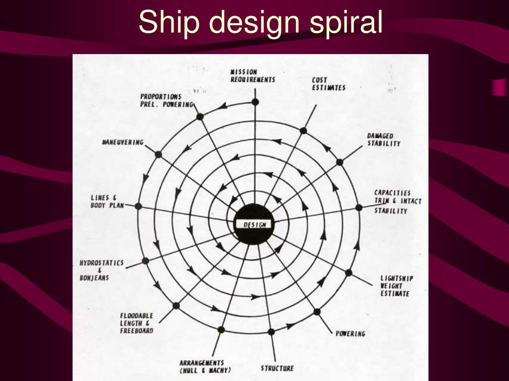 Ship design spiral