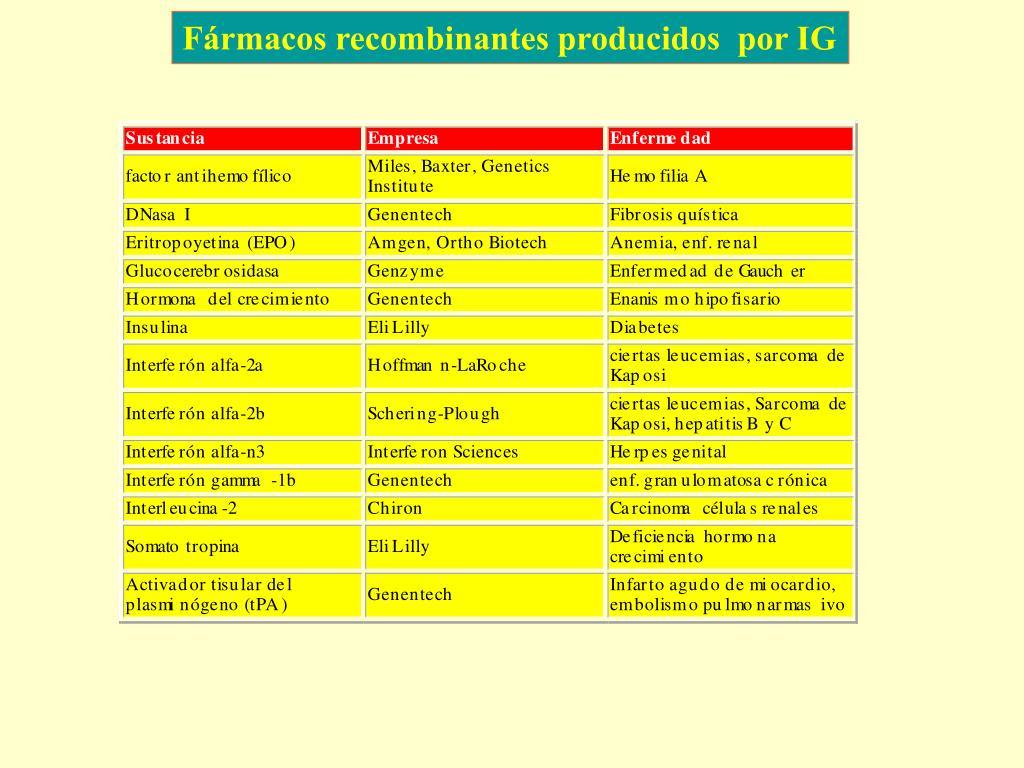 Fármacos recombinantes producidos  por IG