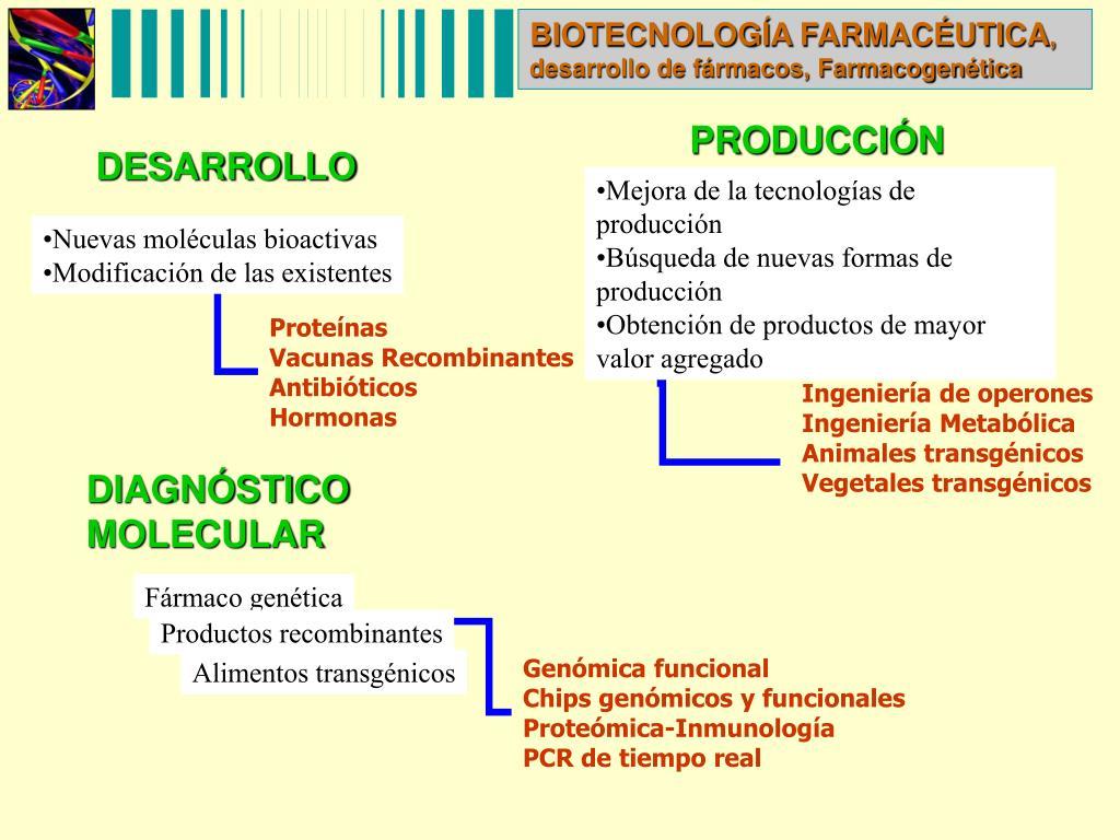 BIOTECNOLOGÍA FARMACÉUTICA