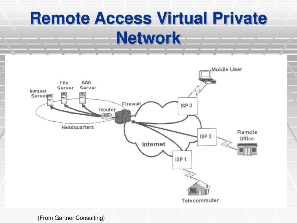 Remote Access Virtual Private Network