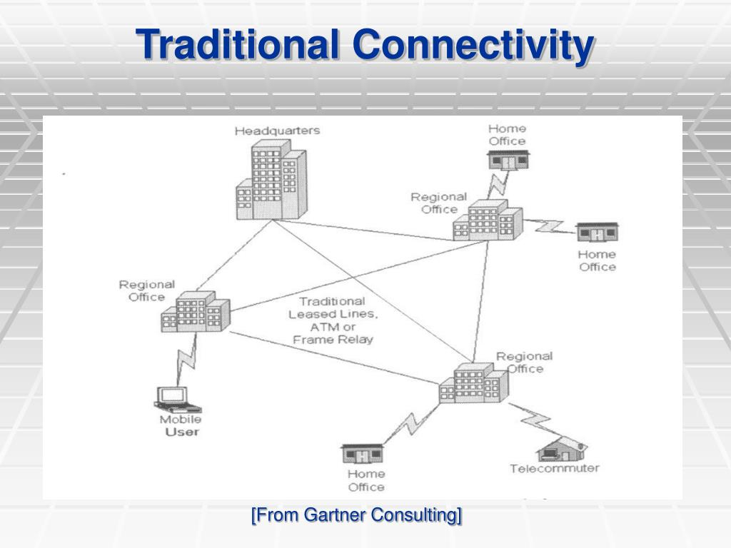 Traditional Connectivity
