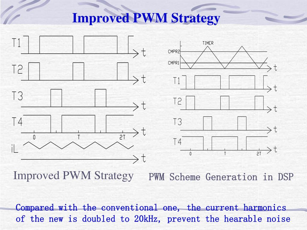 Improved PWM Strategy