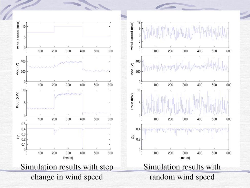Simulation results with step change in wind speed