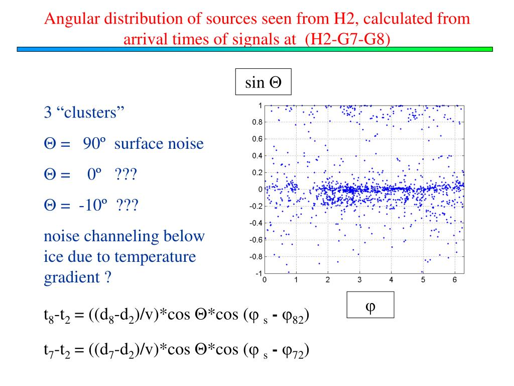 Angular distribution of sources seen from H2, calculated from arrival times of signals at  (H2-G7-G8)