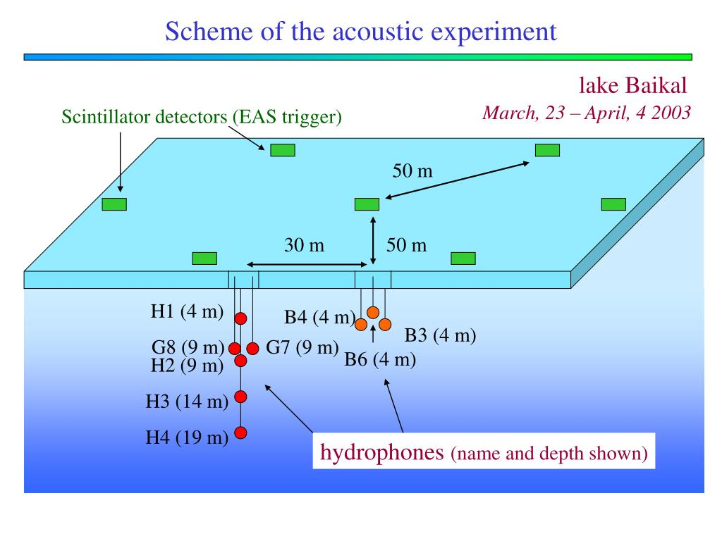 Scheme of the acoustic experiment