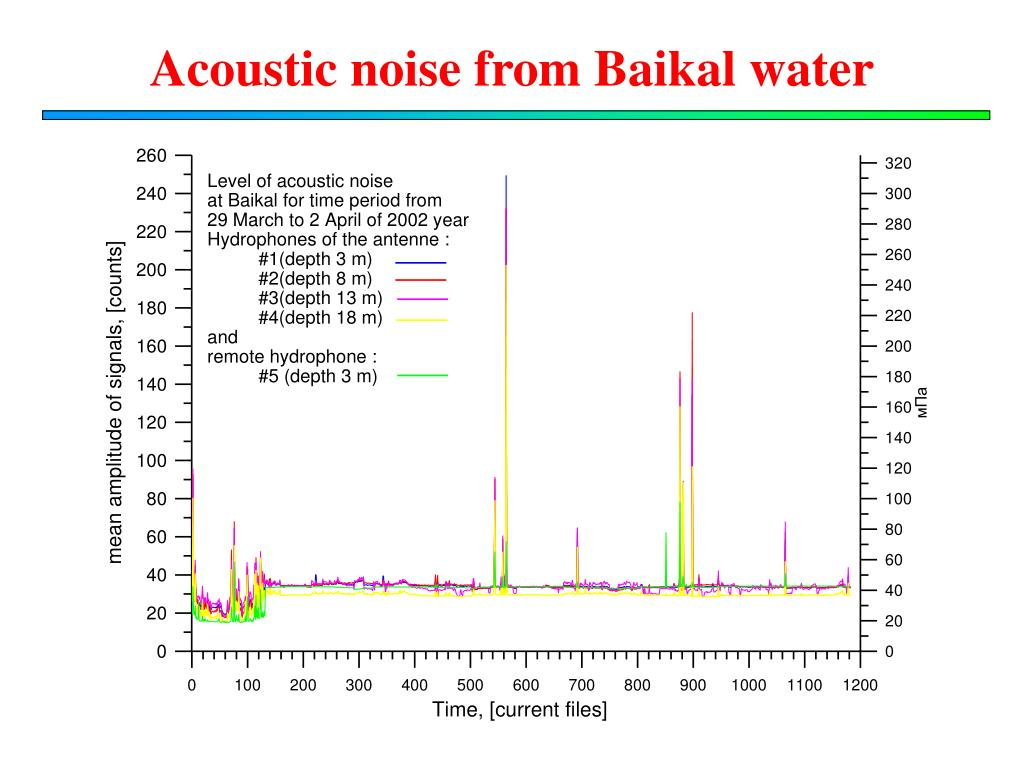 Acoustic noise from Baikal water