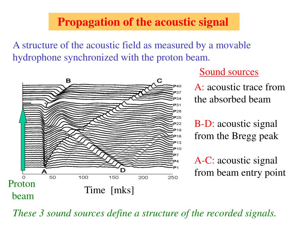 Propagation of the acoustic signal