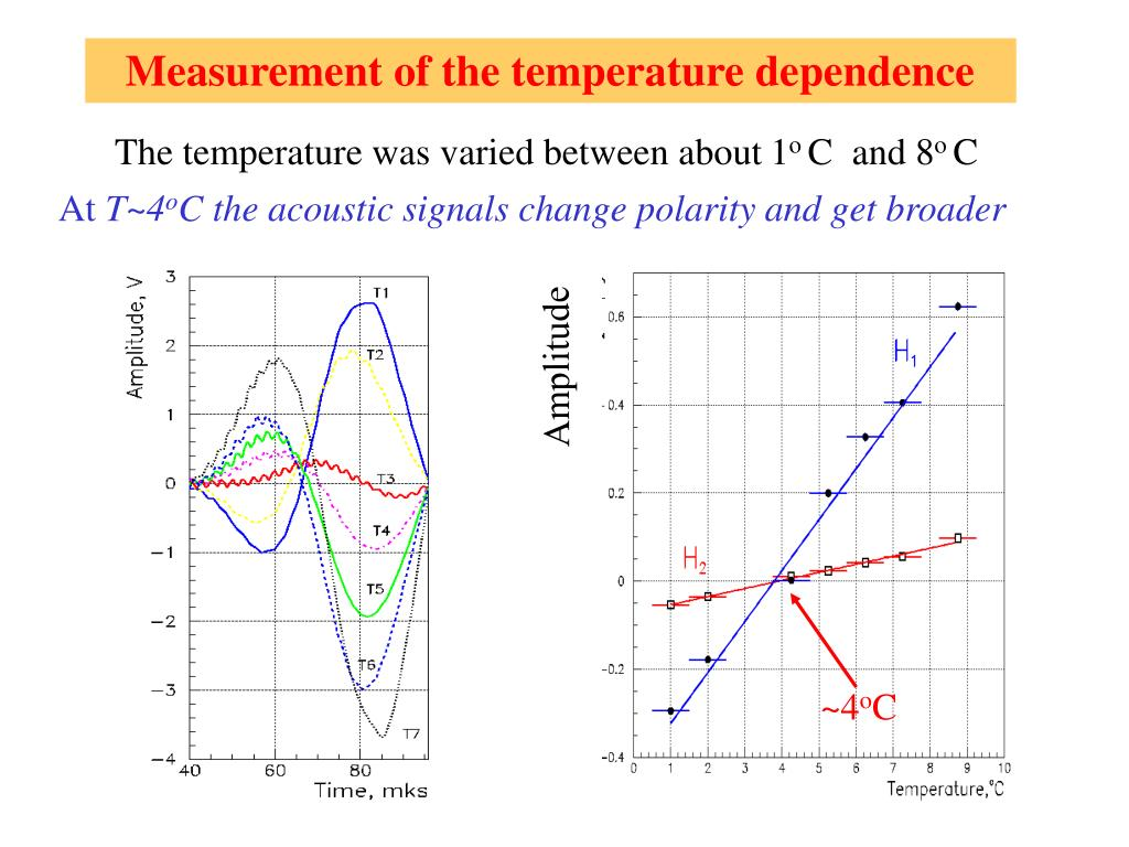 Measurement of the temperature dependence