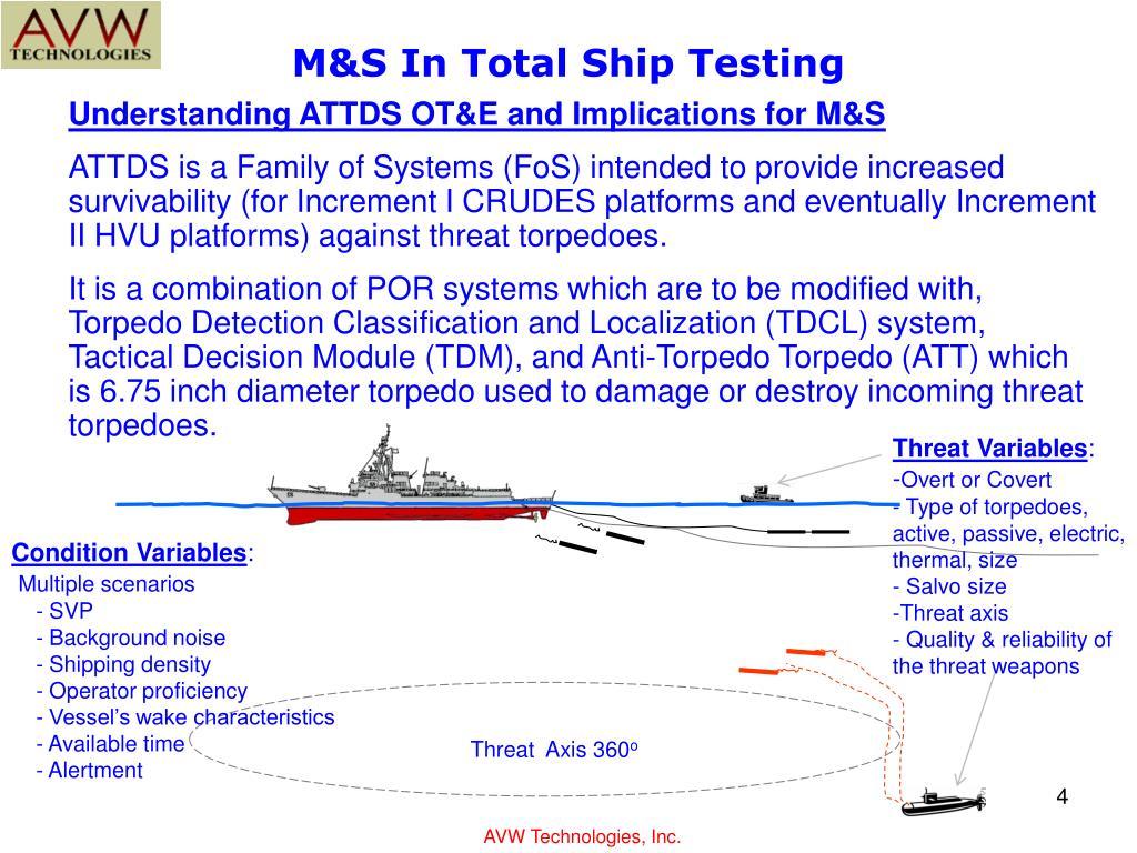 M&S In Total Ship Testing