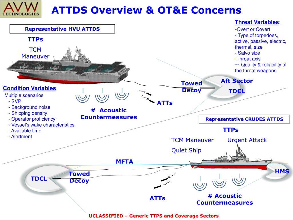 ATTDS Overview & OT&E Concerns